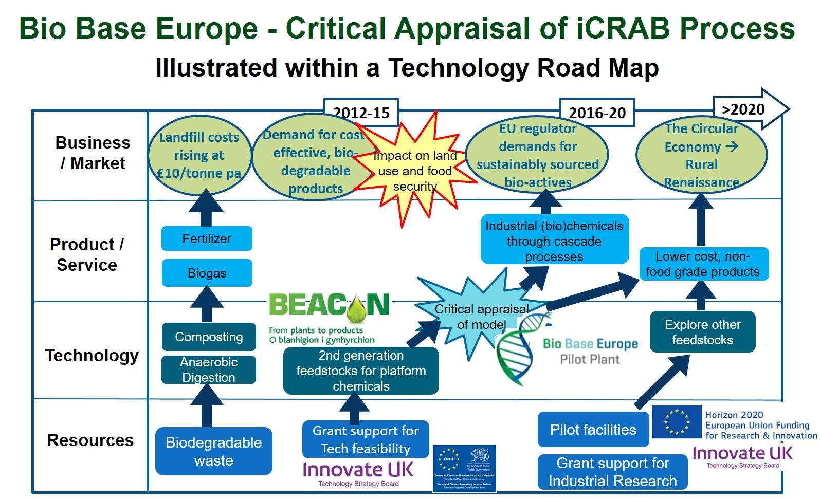 technology roadmap icrab critical appraisal 02112016